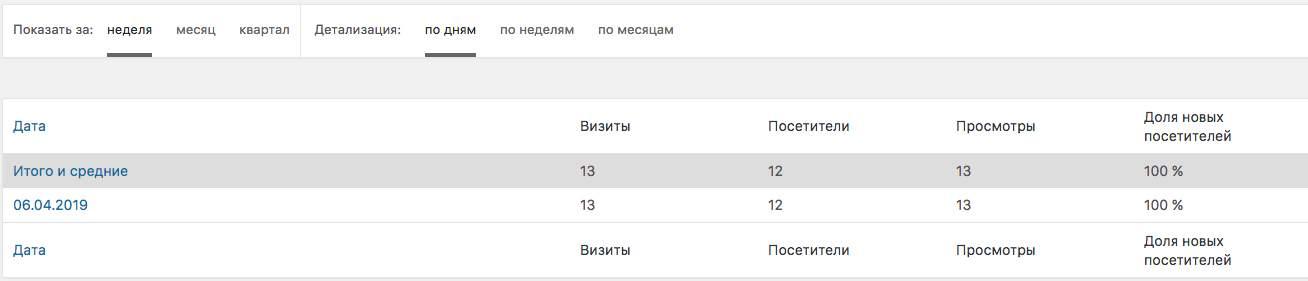 DL Yandex Metrika8
