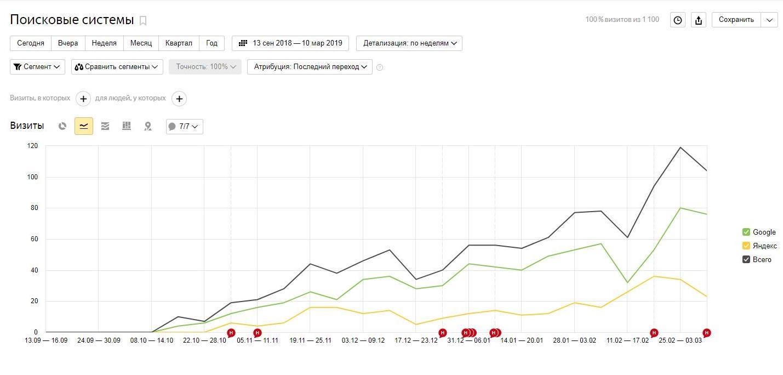 Рост позиций сайта в Метрике